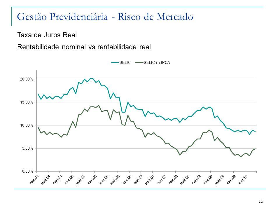 15 Gestão Previdenciária - Risco de Mercado Taxa de Juros Real Rentabilidade nominal vs rentabilidade real