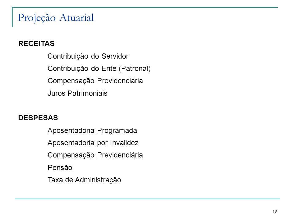 18 Projeção Atuarial RECEITAS Contribuição do Servidor Contribuição do Ente (Patronal) Compensação Previdenciária Juros Patrimoniais DESPESAS Aposenta