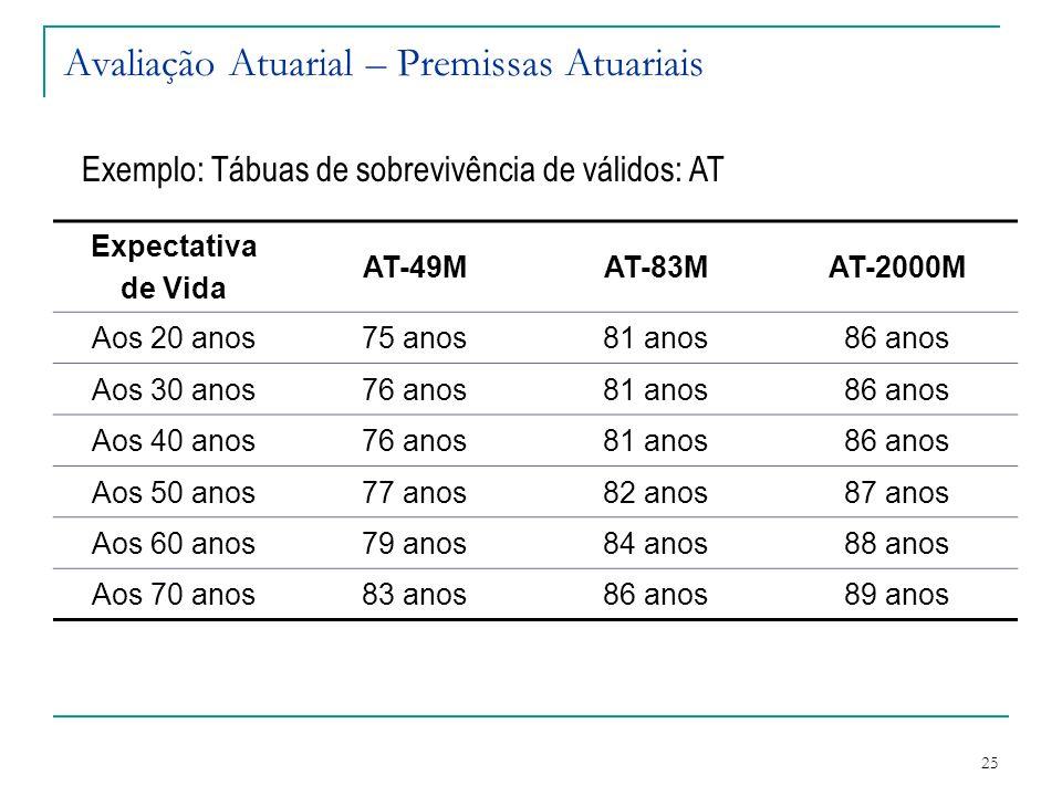 25 Avaliação Atuarial – Premissas Atuariais Exemplo: Tábuas de sobrevivência de válidos: AT Expectativa de Vida AT-49MAT-83MAT-2000M Aos 20 anos75 ano