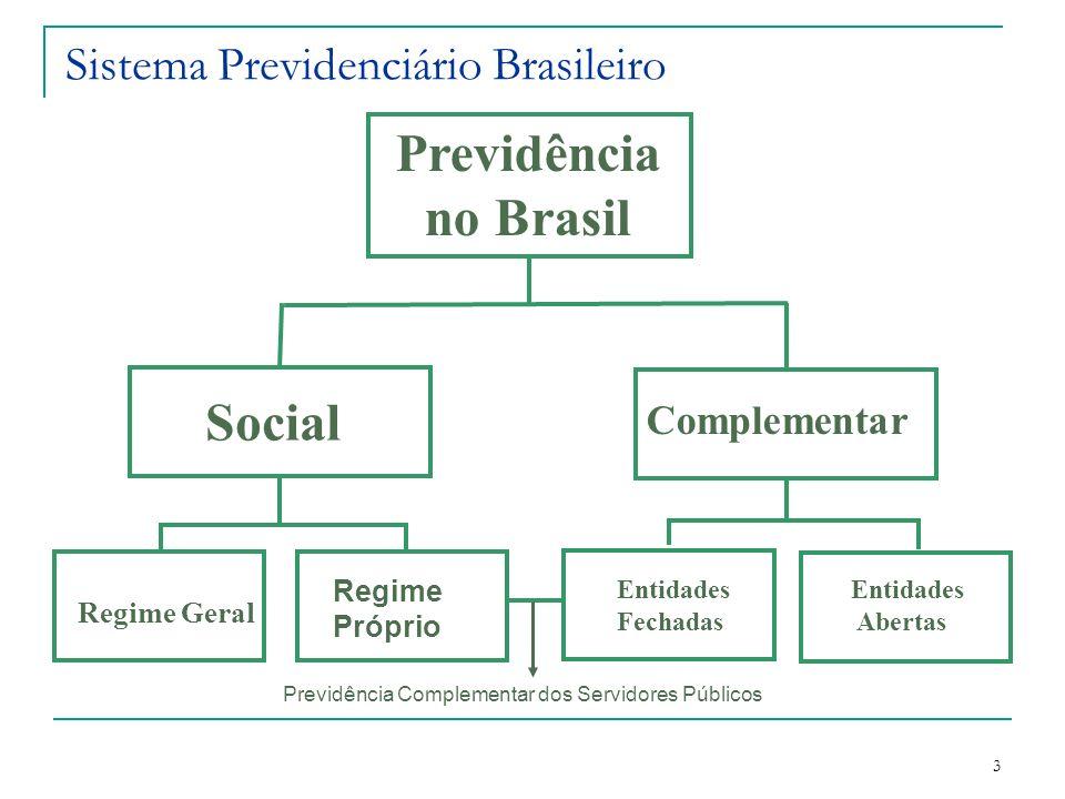 3 Sistema Previdenciário Brasileiro Entidades Fechadas Previdência no Brasil Complementar Social Regime Próprio Regime Geral Entidades Abertas Previdê