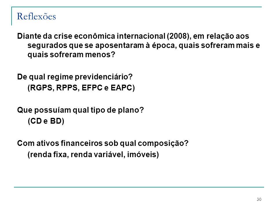 30 Reflexões Diante da crise econômica internacional (2008), em relação aos segurados que se aposentaram à época, quais sofreram mais e quais sofreram