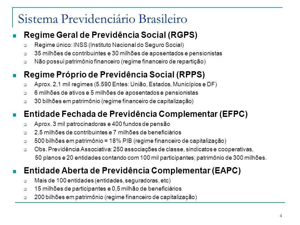 4 Sistema Previdenciário Brasileiro Regime Geral de Previdência Social (RGPS) Regime único: INSS (Instituto Nacional do Seguro Social) 35 milhões de c