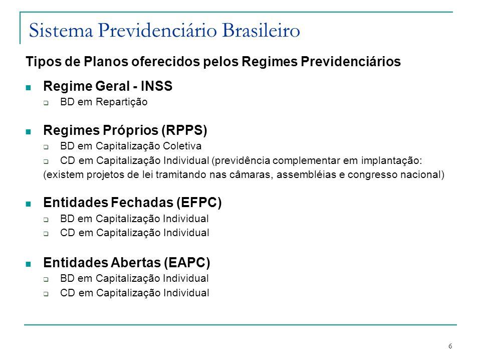 6 Sistema Previdenciário Brasileiro Tipos de Planos oferecidos pelos Regimes Previdenciários Regime Geral - INSS BD em Repartição Regimes Próprios (RP