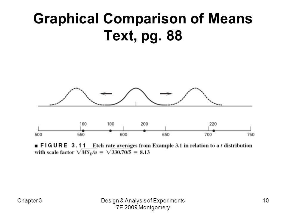 Chapter 3Design & Analysis of Experiments 7E 2009 Montgomery 10 Graphical Comparison of Means Text, pg. 88