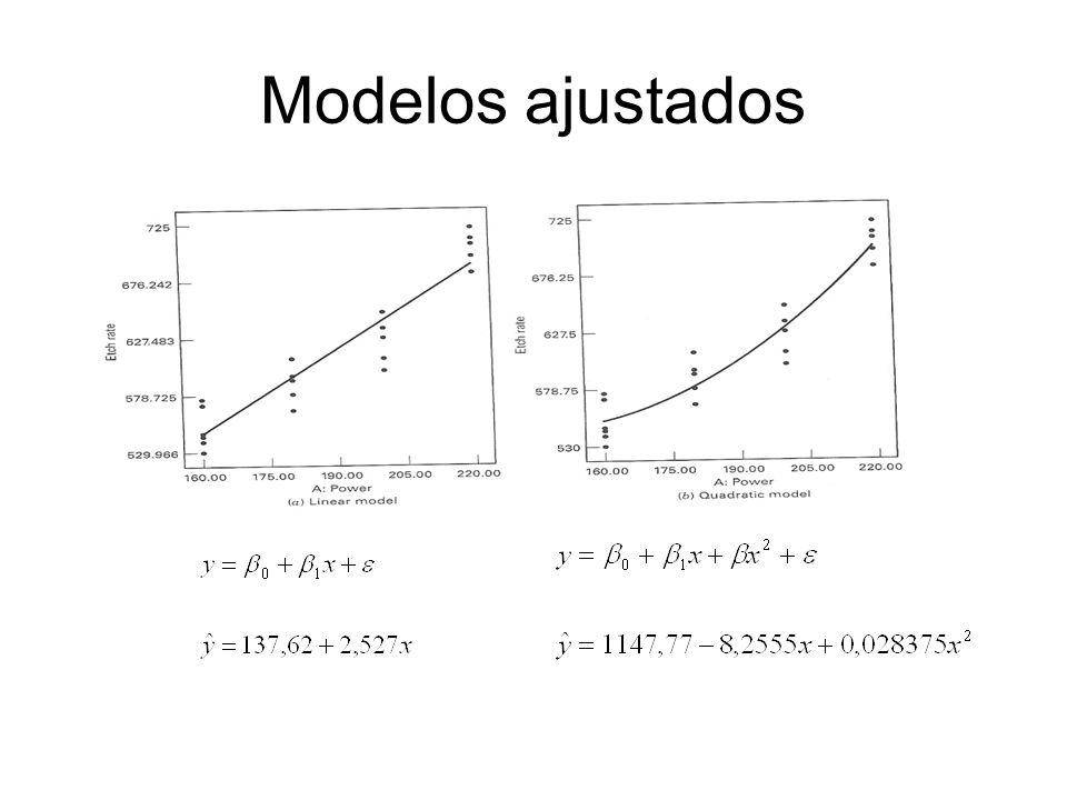 Modelos ajustados