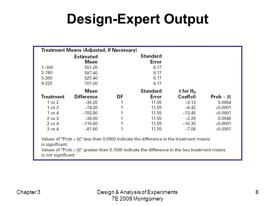 Chapter 3Design & Analysis of Experiments 7E 2009 Montgomery 8 Design-Expert Output