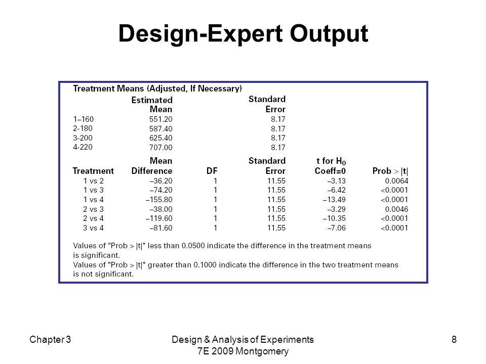 Gráficos para comparação de médias É fácil desenvolver procedimentos gráficos para a comparação de médias numa ANOVA.