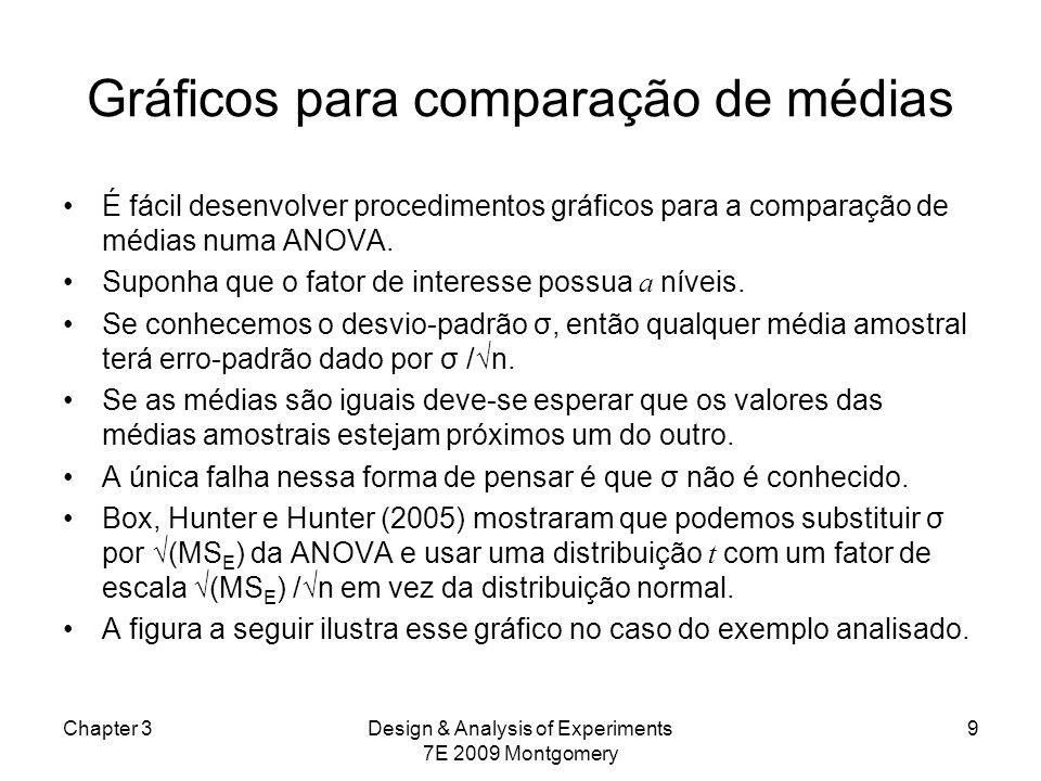 Gráficos para comparação de médias É fácil desenvolver procedimentos gráficos para a comparação de médias numa ANOVA. Suponha que o fator de interesse