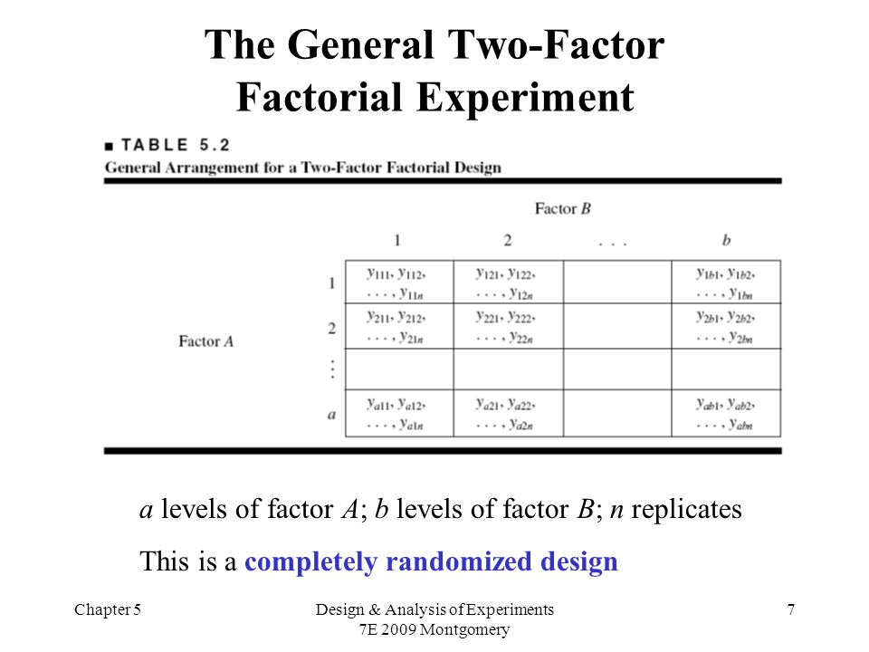 Chapter 5Design & Analysis of Experiments 7E 2009 Montgomery 7 The General Two-Factor Factorial Experiment a levels of factor A; b levels of factor B;