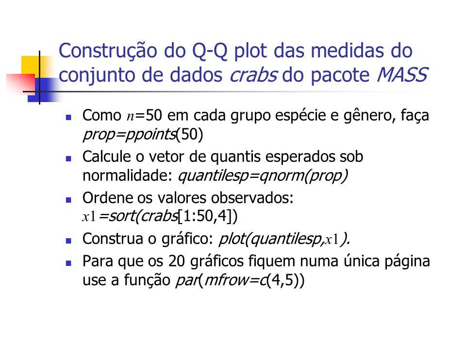 Construção do Q-Q plot das medidas do conjunto de dados crabs do pacote MASS Como n =50 em cada grupo espécie e gênero, faça prop=ppoints(50) Calcule