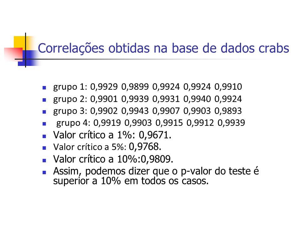Correlações obtidas na base de dados crabs grupo 1: 0,9929 0,9899 0,9924 0,9924 0,9910 grupo 2: 0,9901 0,9939 0,9931 0,9940 0,9924 grupo 3: 0,9902 0,9