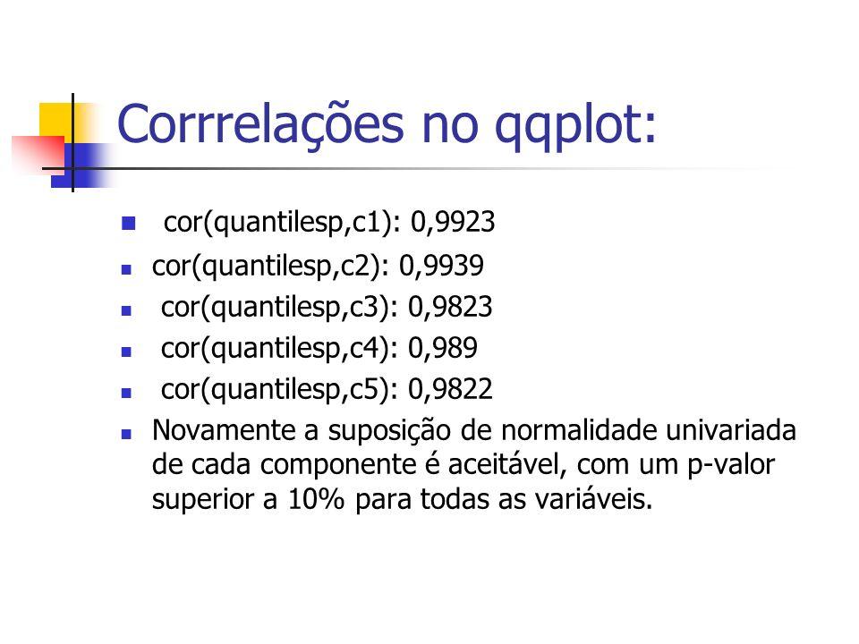 Corrrelações no qqplot: cor(quantilesp,c1): 0,9923 cor(quantilesp,c2): 0,9939 cor(quantilesp,c3): 0,9823 cor(quantilesp,c4): 0,989 cor(quantilesp,c5):