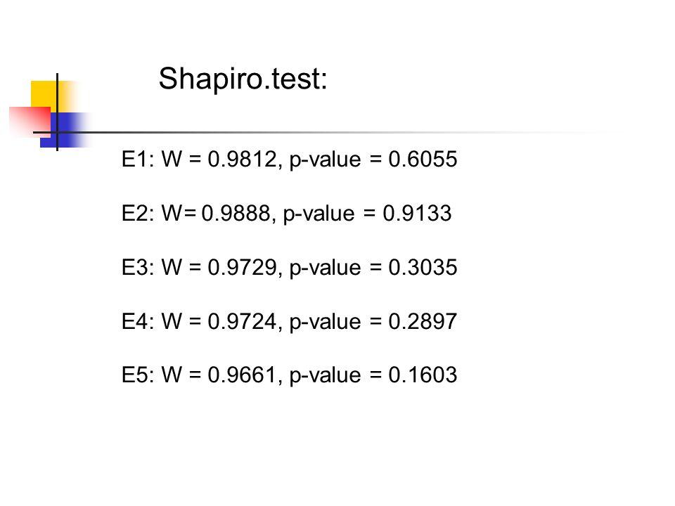 E1: W = 0.9812, p-value = 0.6055 E2: W= 0.9888, p-value = 0.9133 E3: W = 0.9729, p-value = 0.3035 E4: W = 0.9724, p-value = 0.2897 E5: W = 0.9661, p-v