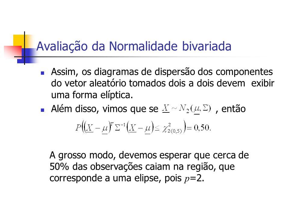 Avaliação da Normalidade bivariada Assim, os diagramas de dispersão dos componentes do vetor aleatório tomados dois a dois devem exibir uma forma elíp