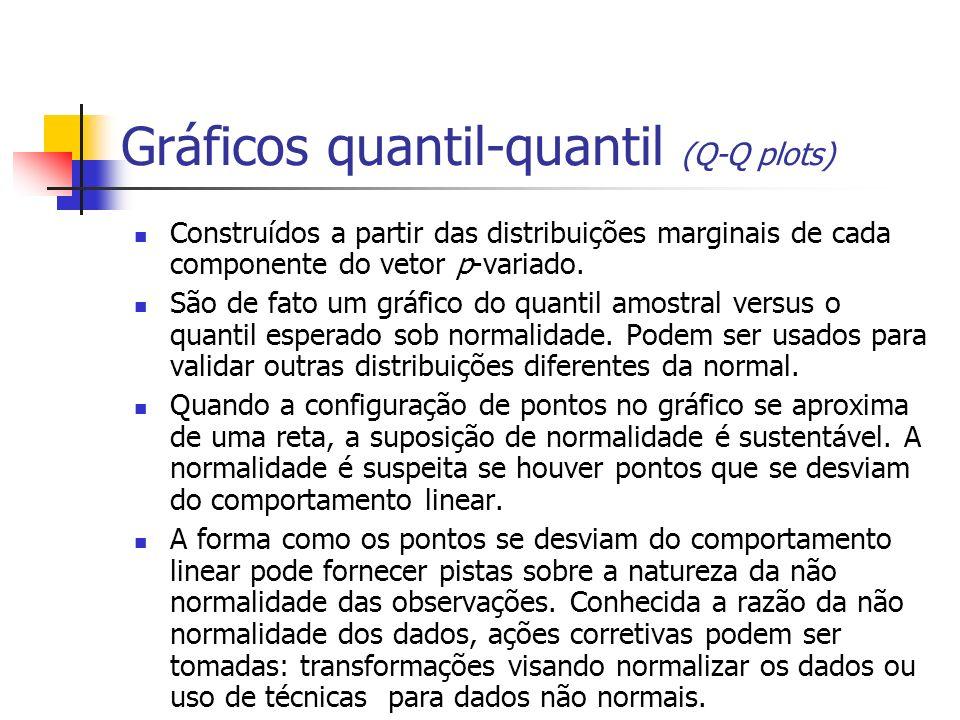 Gráficos quantil-quantil (Q-Q plots) Construídos a partir das distribuições marginais de cada componente do vetor p-variado. São de fato um gráfico do
