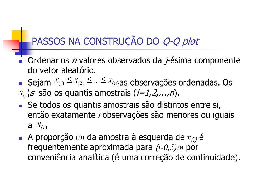 PASSOS NA CONSTRUÇÃO DO Q-Q plot Ordenar os n valores observados da j-ésima componente do vetor aleatório. Sejam as observações ordenadas. Oss são os
