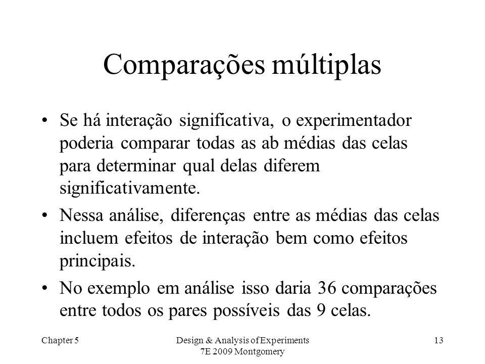 Chapter 5Design & Analysis of Experiments 7E 2009 Montgomery 13 Comparações múltiplas Se há interação significativa, o experimentador poderia comparar