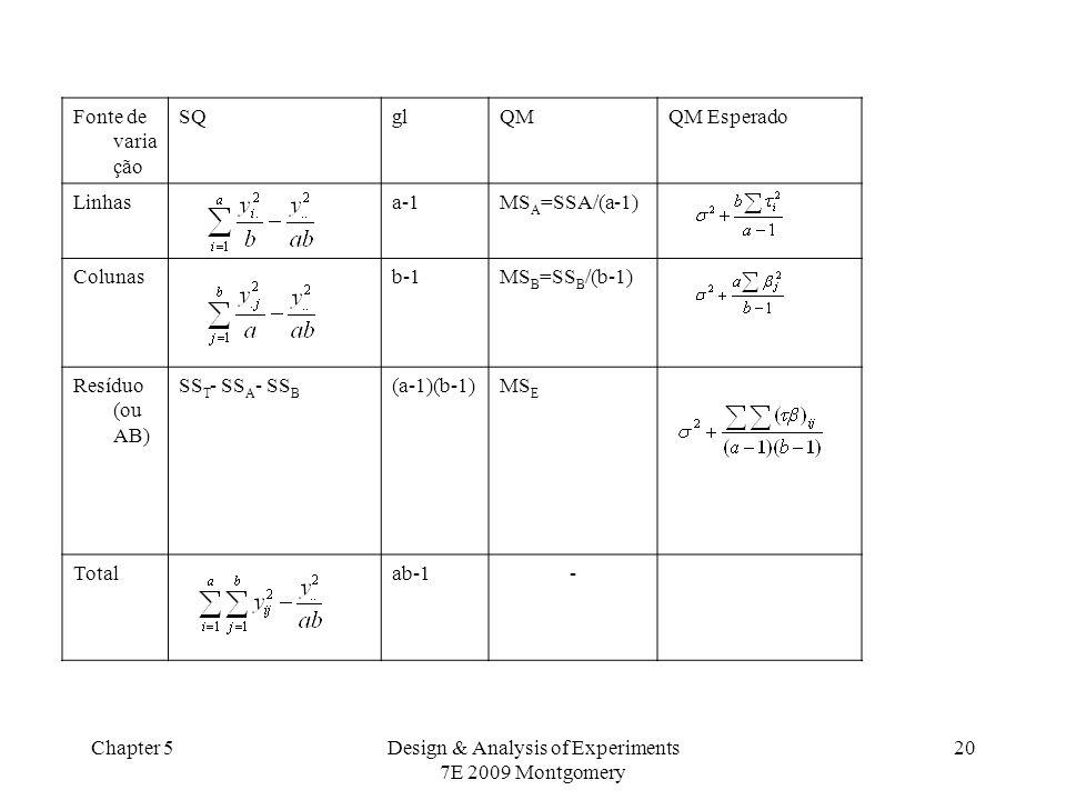 Chapter 5Design & Analysis of Experiments 7E 2009 Montgomery 20 Fonte de varia ção SQglQMQM Esperado Linhasa-1MS A =SSA/(a-1) Colunasb-1MS B =SS B /(b