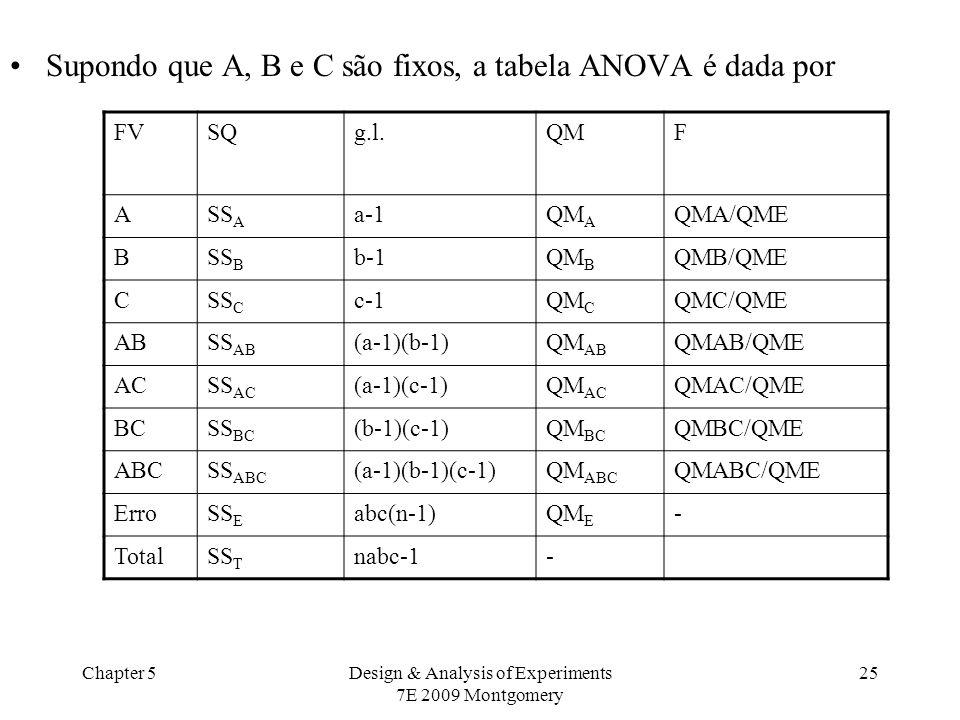Chapter 5Design & Analysis of Experiments 7E 2009 Montgomery 25 Supondo que A, B e C são fixos, a tabela ANOVA é dada por FVSQg.l.QMF ASS A a-1QM A QM