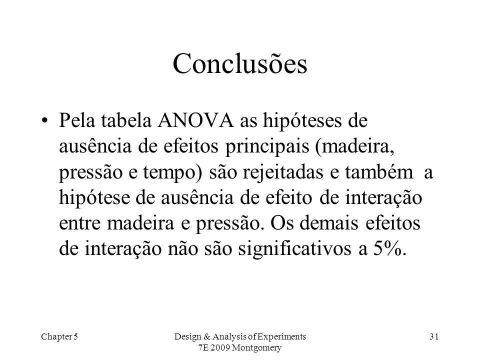 Chapter 5Design & Analysis of Experiments 7E 2009 Montgomery 31 Conclusões Pela tabela ANOVA as hipóteses de ausência de efeitos principais (madeira,