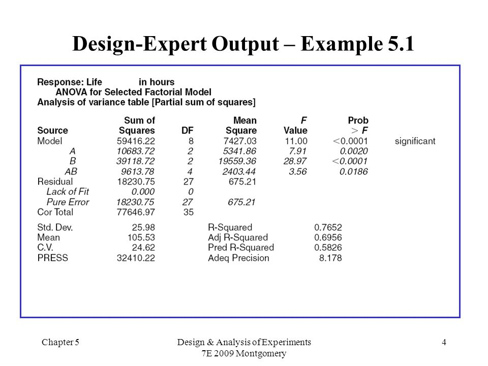 Chapter 5Design & Analysis of Experiments 7E 2009 Montgomery 25 Supondo que A, B e C são fixos, a tabela ANOVA é dada por FVSQg.l.QMF ASS A a-1QM A QMA/QME BSS B b-1QM B QMB/QME CSS C c-1QM C QMC/QME ABSS AB (a-1)(b-1)QM AB QMAB/QME ACSS AC (a-1)(c-1)QM AC QMAC/QME BCSS BC (b-1)(c-1)QM BC QMBC/QME ABCSS ABC (a-1)(b-1)(c-1)QM ABC QMABC/QME ErroSS E abc(n-1)QM E - TotalSS T nabc-1-