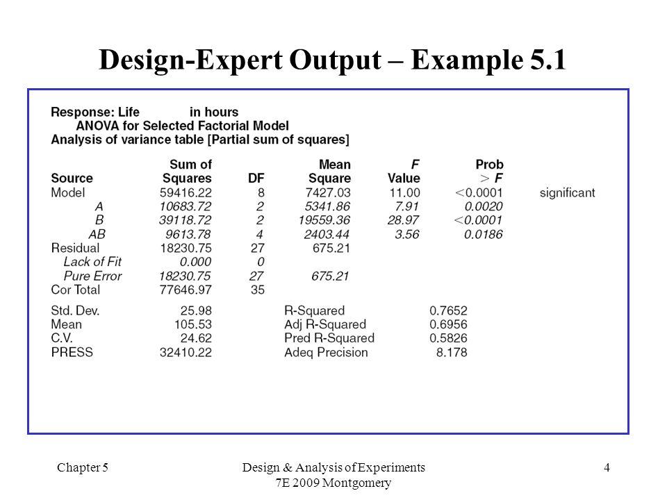Chapter 5Design & Analysis of Experiments 7E 2009 Montgomery 15 Valores ajustados:
