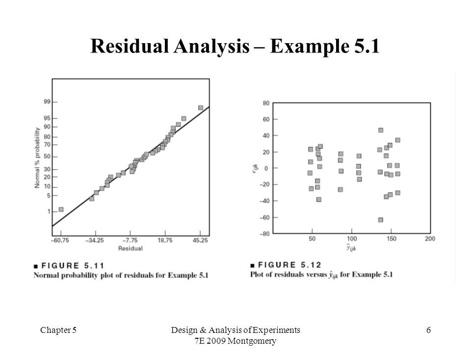 Chapter 5Design & Analysis of Experiments 7E 2009 Montgomery 27 Exemplo: exercício 16 A porcentagem da concentração de madeira-de-lei na polpa bruta, a pressão do tonel, e o temo de cozimento foram investigados sobre seus efeitos na resistência do papel.