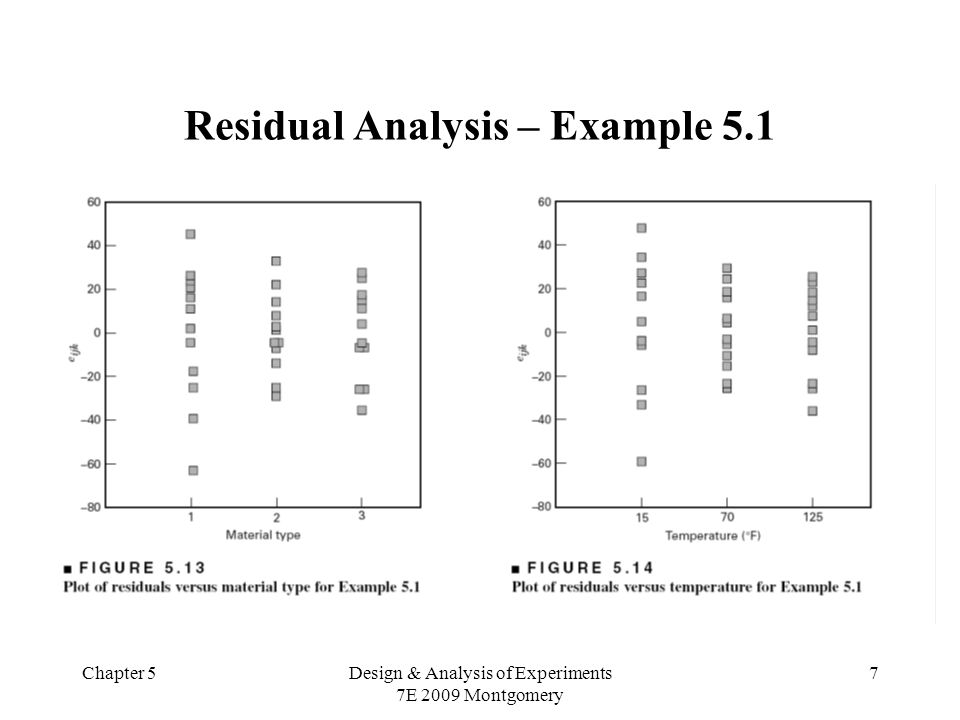 Chapter 5Design & Analysis of Experiments 7E 2009 Montgomery 7 Residual Analysis – Example 5.1