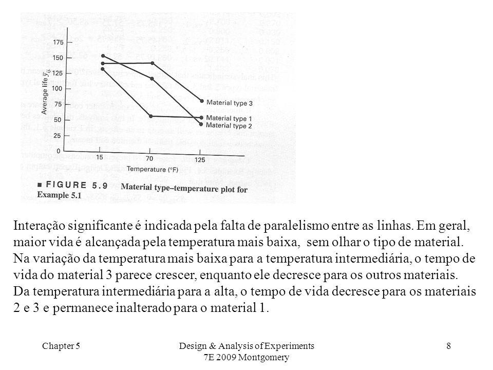 Chapter 5Design & Analysis of Experiments 7E 2009 Montgomery 8 Interação significante é indicada pela falta de paralelismo entre as linhas. Em geral,
