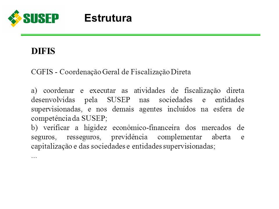 Estrutura DIFIS CGFIS - Coordenação Geral de Fiscalização Direta a) coordenar e executar as atividades de fiscalização direta desenvolvidas pela SUSEP