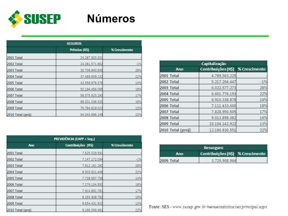 Números Fonte: SES - www.susep.gov.br/menuestatistica/ses/principal.aspx SEGUROS Prêmios (R$)% Crescimento 2001 Total24.287.920.301- 2002 Total24.081.