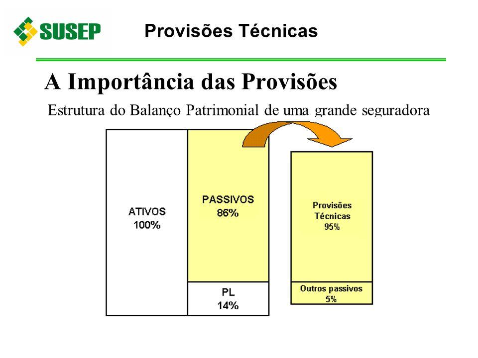 A Importância das Provisões Estrutura do Balanço Patrimonial de uma grande seguradora Provisões Técnicas
