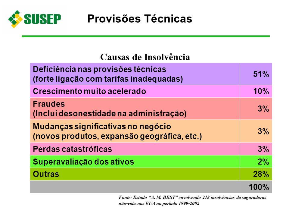 Deficiência nas provisões técnicas (forte ligação com tarifas inadequadas) 51% Crescimento muito acelerado10% Fraudes (Inclui desonestidade na adminis