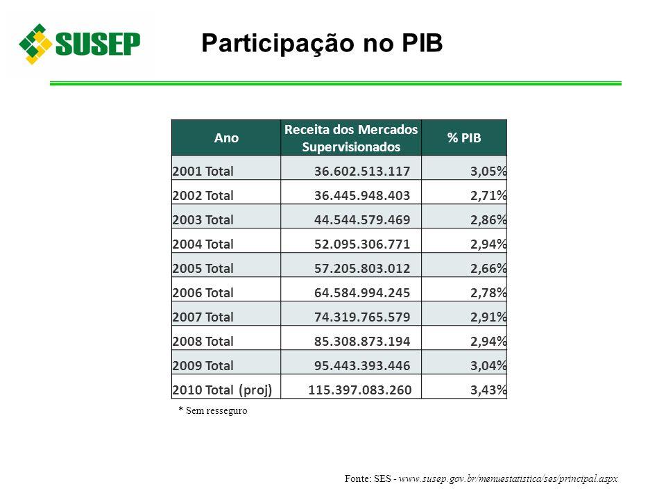 Participação no PIB Ano Receita dos Mercados Supervisionados % PIB 2001 Total 36.602.513.1173,05% 2002 Total 36.445.948.4032,71% 2003 Total 44.544.579