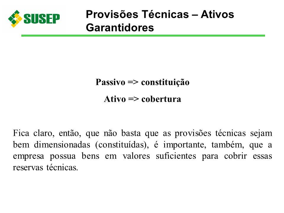 Passivo => constituição Ativo => cobertura Fica claro, então, que não basta que as provisões técnicas sejam bem dimensionadas (constituídas), é import