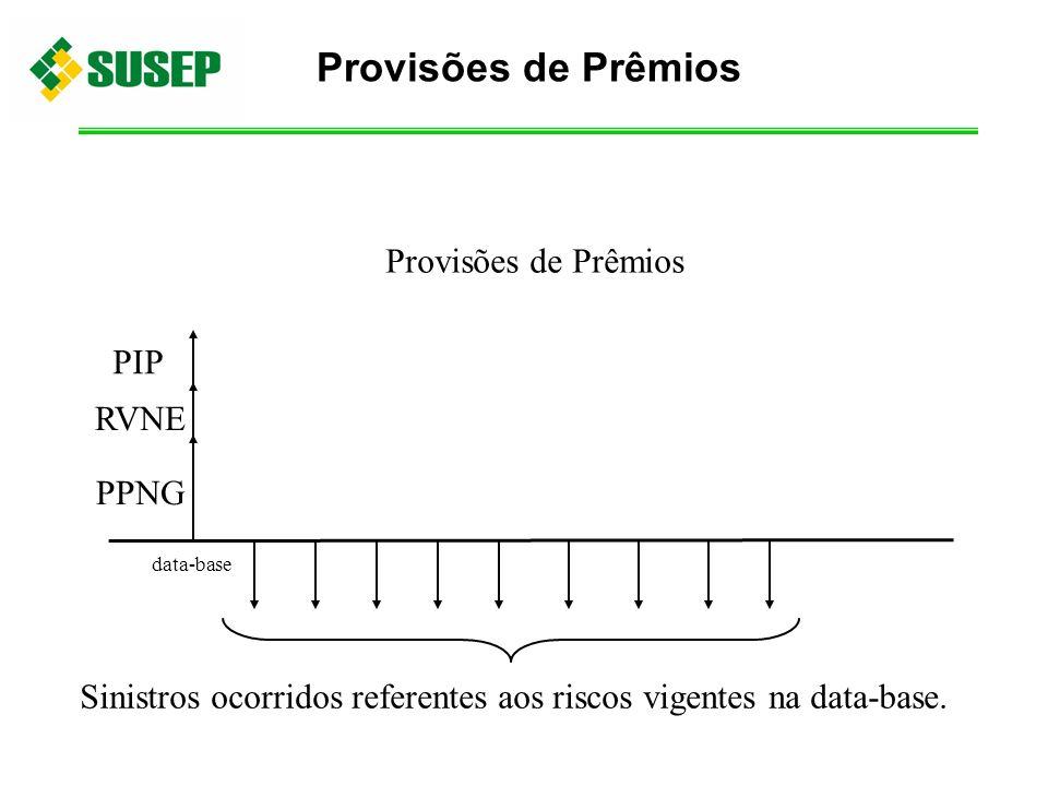 data-base PPNG RVNE Sinistros ocorridos referentes aos riscos vigentes na data-base. PIP Provisões de Prêmios