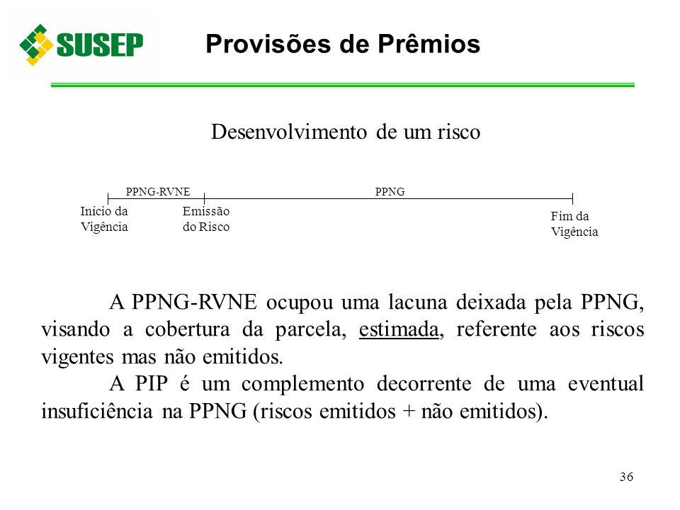 36 A PPNG-RVNE ocupou uma lacuna deixada pela PPNG, visando a cobertura da parcela, estimada, referente aos riscos vigentes mas não emitidos. A PIP é