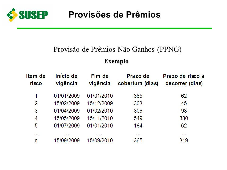 Provisão de Prêmios Não Ganhos (PPNG) Exemplo Provisões de Prêmios