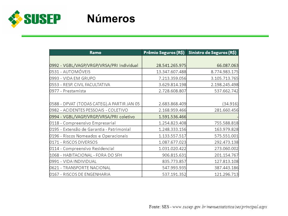 Números RamoPrêmio Seguros (R$)Sinistro de Seguros (R$) 0992 - VGBL/VAGP/VRGP/VRSA/PRI individual 28.541.265.975 66.087.063 0531 - AUTOMÓVEIS 13.347.6
