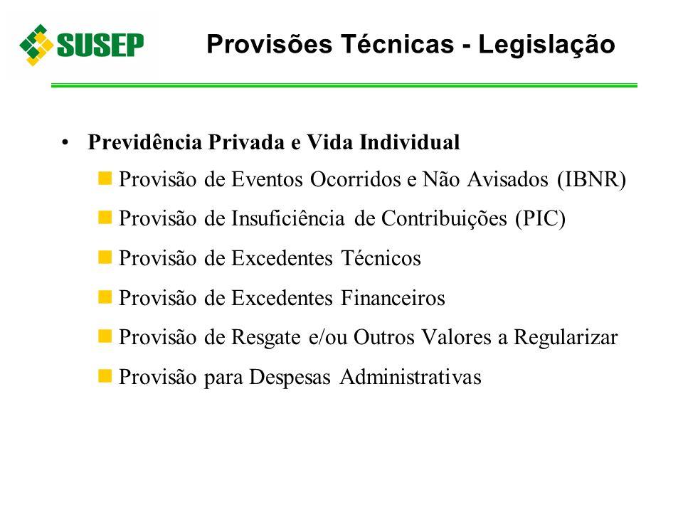 Previdência Privada e Vida Individual Provisão de Eventos Ocorridos e Não Avisados (IBNR) Provisão de Insuficiência de Contribuições (PIC) Provisão de