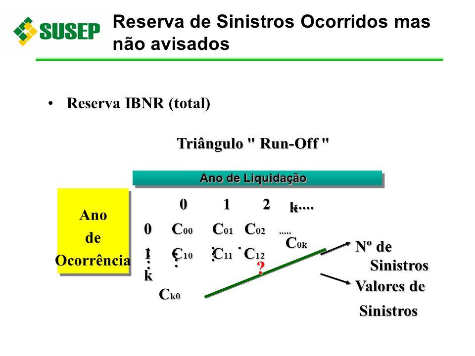 Reserva IBNR (total) Triângulo