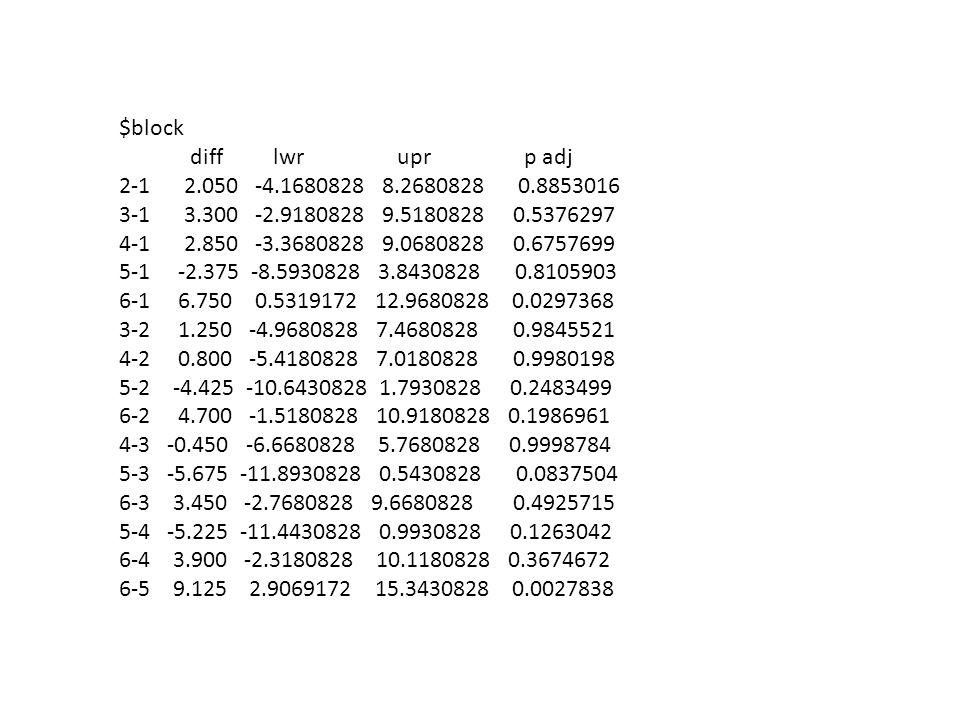 $block diff lwr upr p adj 2-1 2.050 -4.1680828 8.2680828 0.8853016 3-1 3.300 -2.9180828 9.5180828 0.5376297 4-1 2.850 -3.3680828 9.0680828 0.6757699 5