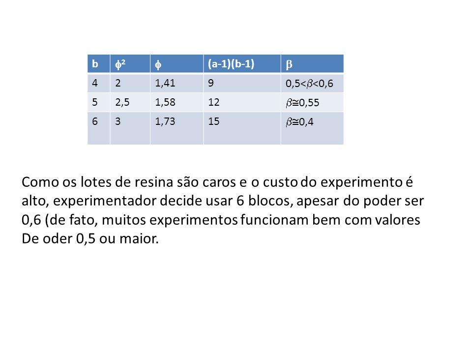 b 2 (a-1)(b-1) 421,419 0,5< <0,6 52,51,5812 0,55 631,7315 0,4 Como os lotes de resina são caros e o custo do experimento é alto, experimentador decide