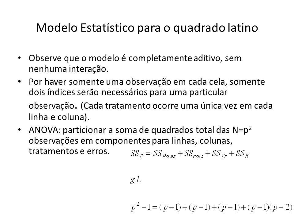 Modelo Estatístico para o quadrado latino Observe que o modelo é completamente aditivo, sem nenhuma interação. Por haver somente uma observação em cad