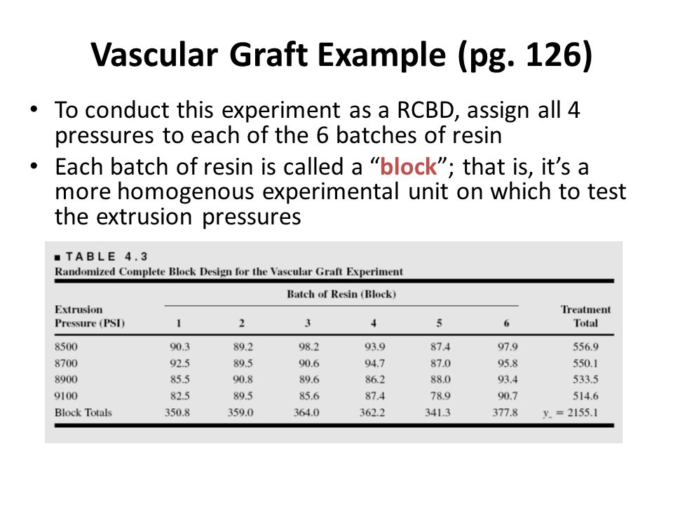 dado3=read.table( e:\\dox\\graft3.txt ,header=T) psi=as.factor(dado3$psi) y=c(dado3$X1,dado3$X2,dado3$X3,dado3$X4,dado3$X5,dado3$X6) graft3=data.frame(block=gl(6,4),psi,y) graft3.aov=aov(y~psi+block,data=graft3) summary(graft3.aov) Df Sum Sq Mean Sq F value Pr(>F) psi 3 178.171 59.390 8.1071 0.001916 ** block 5 192.252 38.450 5.2487 0.005532 ** Residuals 15 109.886 7.326 --- Signif.