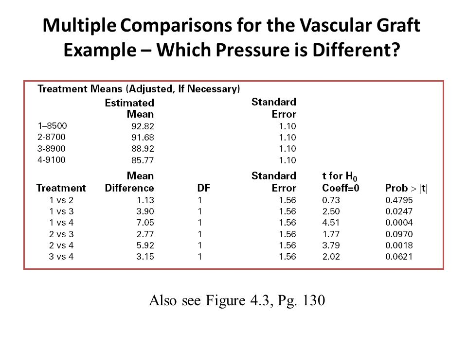Multiple Comparisons for the Vascular Graft Example – Which Pressure is Different? Also see Figure 4.3, Pg. 130