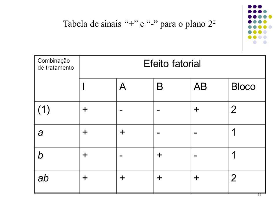 11 Combinação de tratamento Efeito fatorial IABABBloco (1)+--+2 a++--1 b+-+-1 ab++++2 Tabela de sinais + e - para o plano 2 2