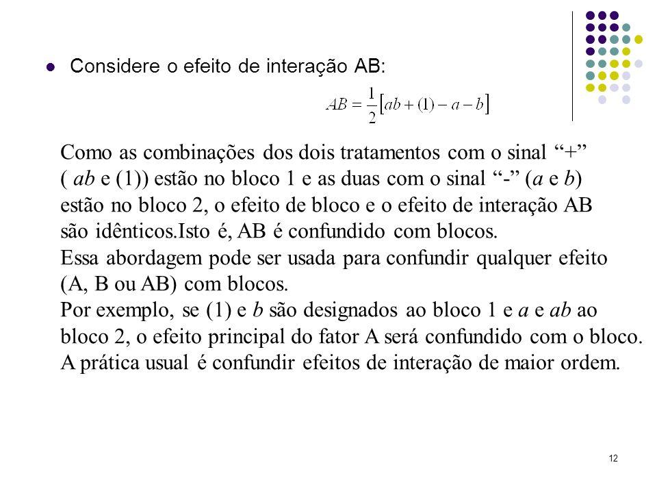 12 Considere o efeito de interação AB: Como as combinações dos dois tratamentos com o sinal + ( ab e (1)) estão no bloco 1 e as duas com o sinal - (a
