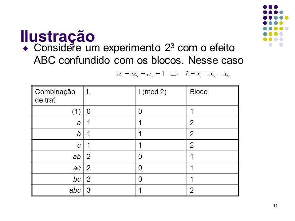 14 Ilustração Considere um experimento 2 3 com o efeito ABC confundido com os blocos. Nesse caso Combinação de trat. LL(mod 2)Bloco (1)001 a112 b112 c