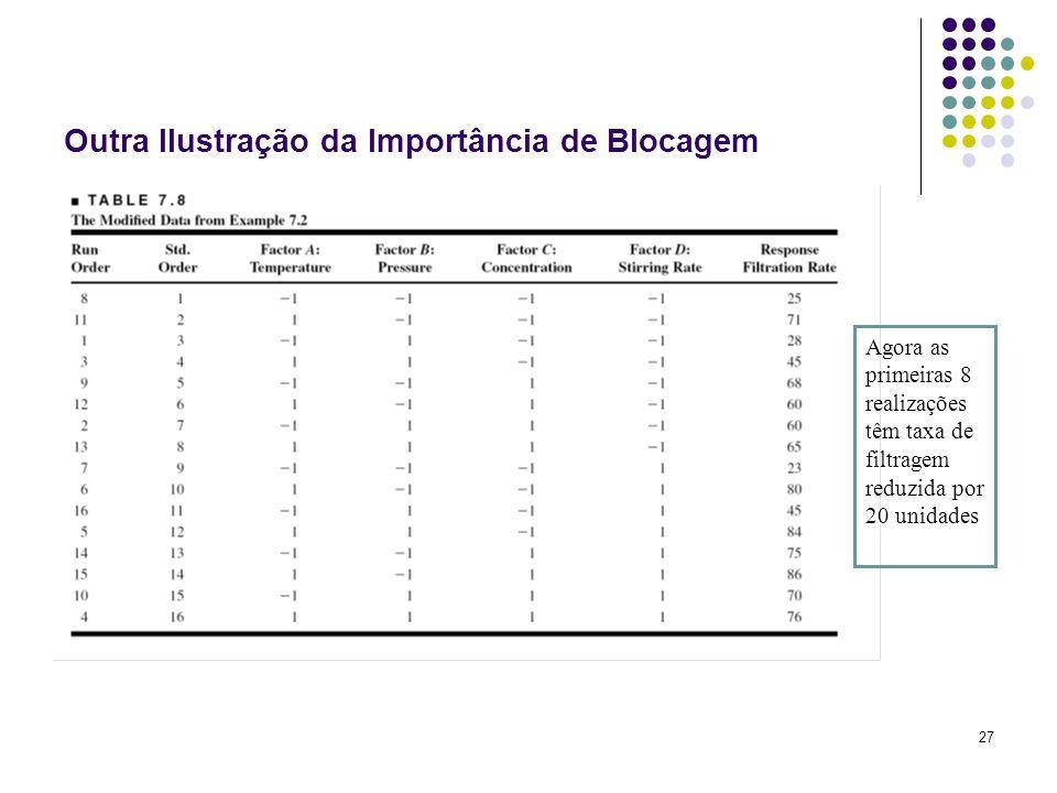 27 Outra Ilustração da Importância de Blocagem Agora as primeiras 8 realizações têm taxa de filtragem reduzida por 20 unidades